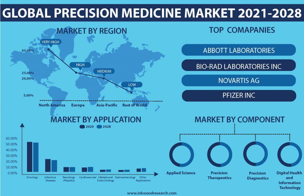 precision-medicine-market