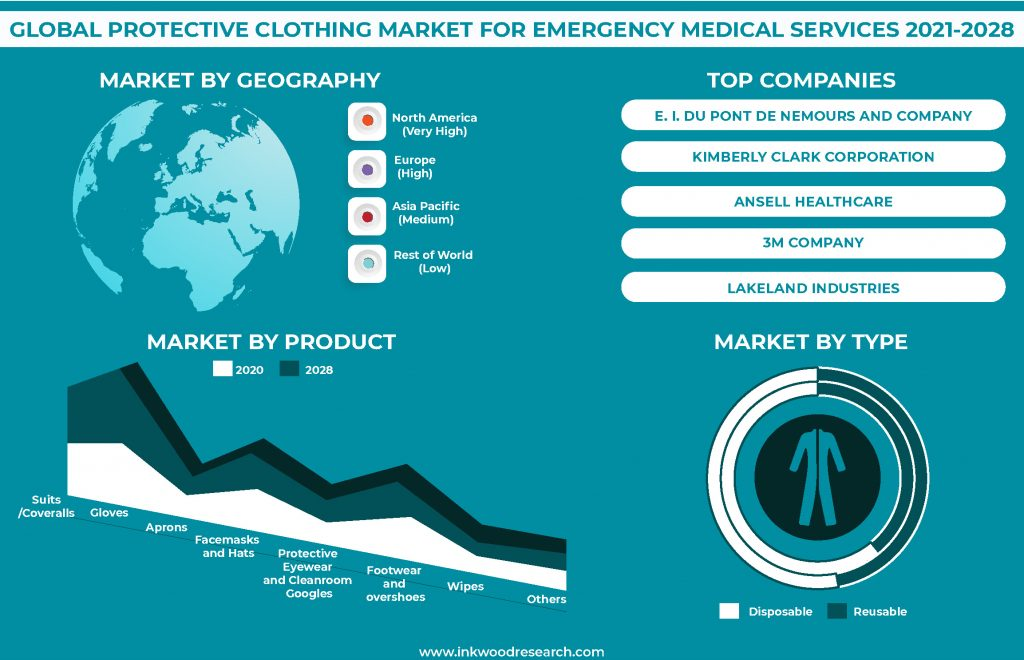 protective-clothing-market-for-emergency-medical-services