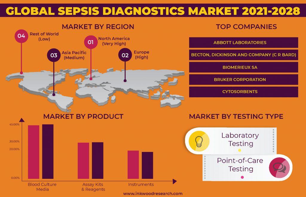 sepsis-diagnostics-market