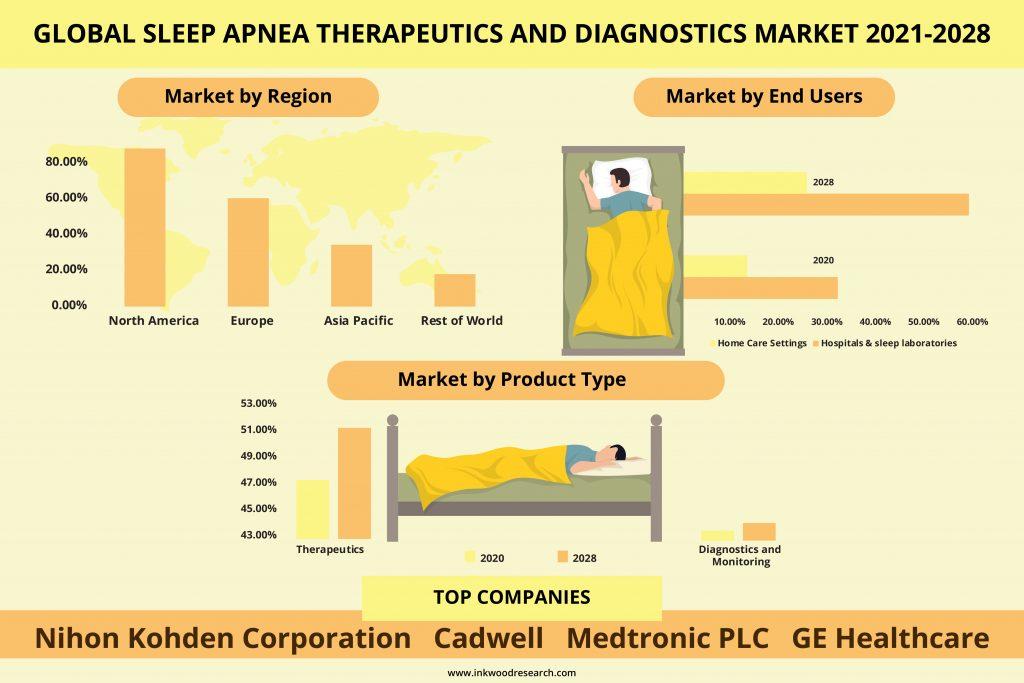 sleep-apnea-therapeutics-and-diagnostics-market