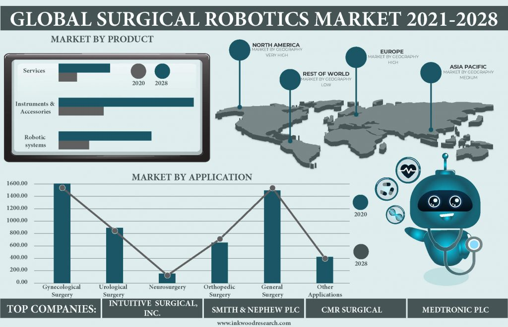 surgical-robotics-market