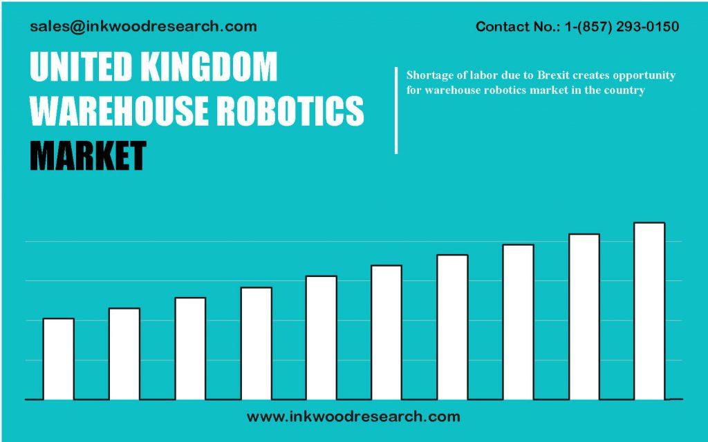 united-kingdom-warehouse-robotics-market