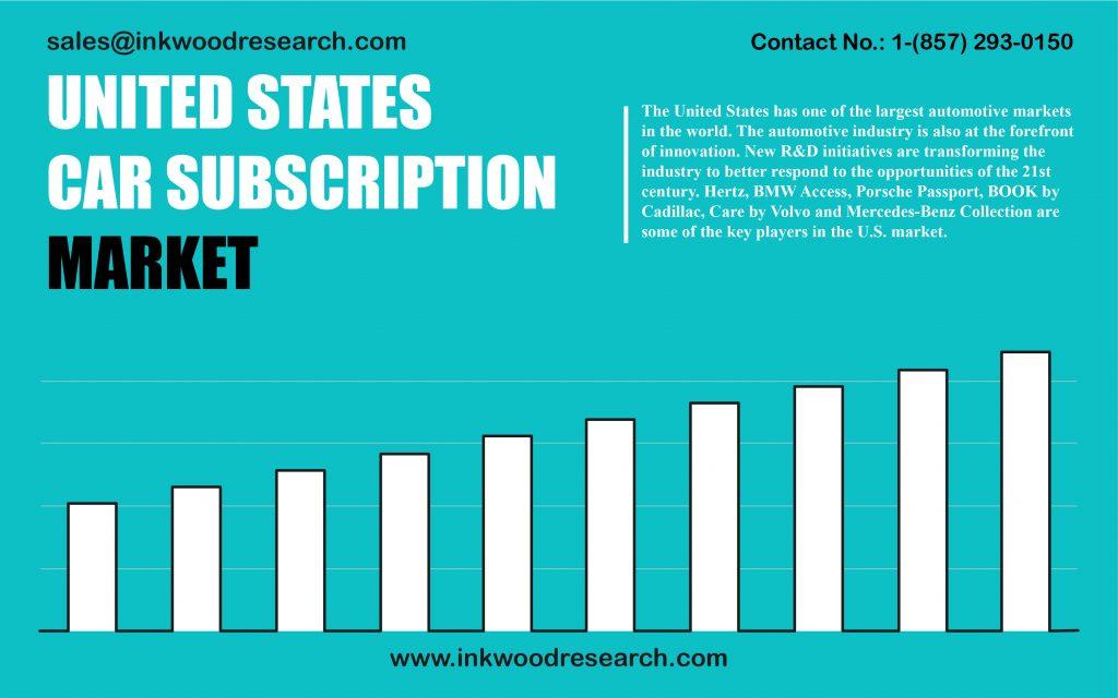 united-states-car-subscription-market