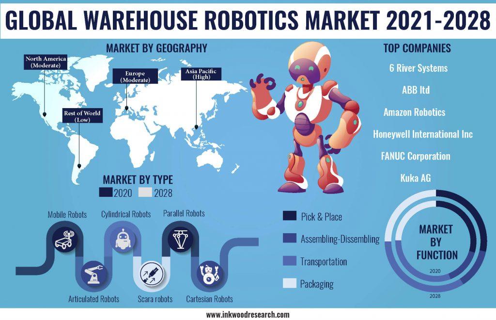 warehouse-robotics-market