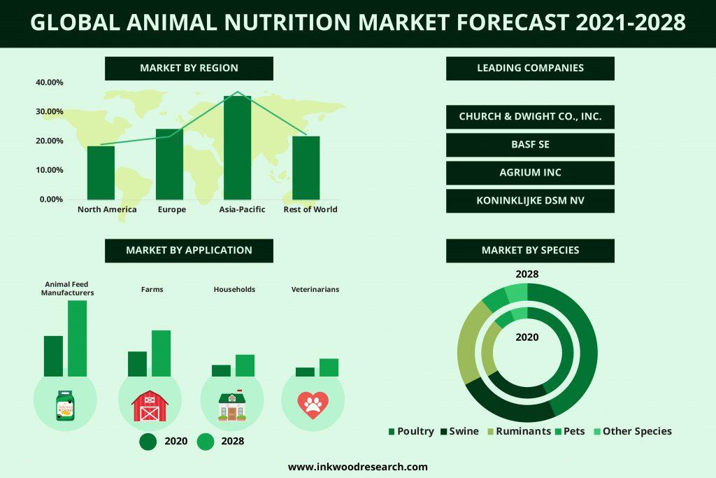 animal-nutrition-market