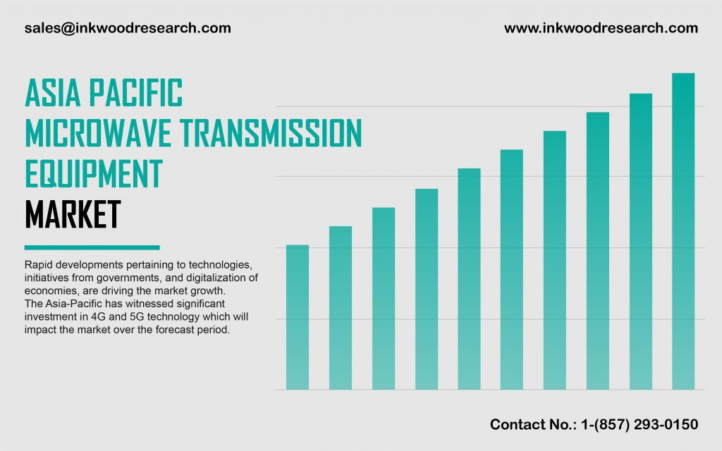 asia-pacific-microwave-transmission-equipment-market