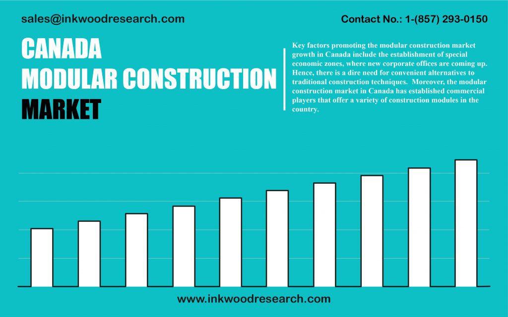 canada-modular-construction-market