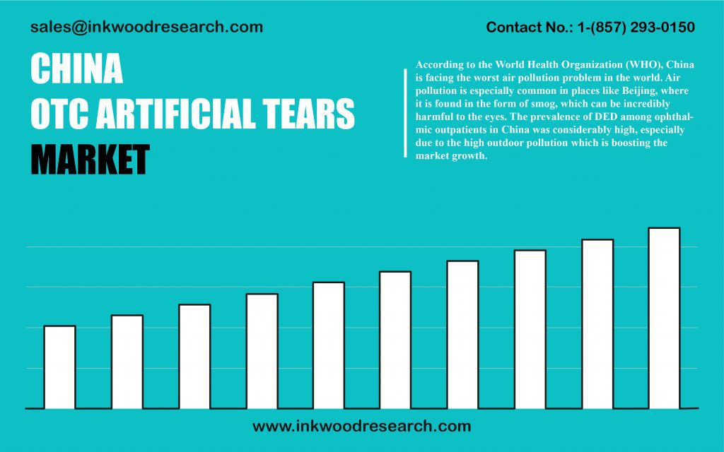 china-otc-artificial-tears-market