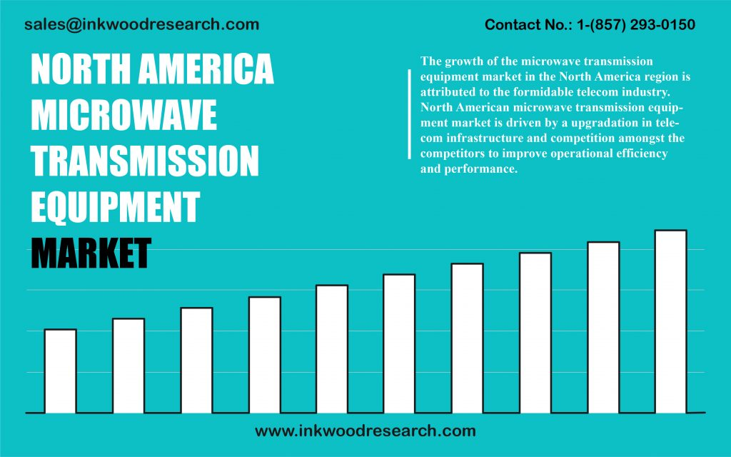 north-america-microwave-transmission-equipment-market