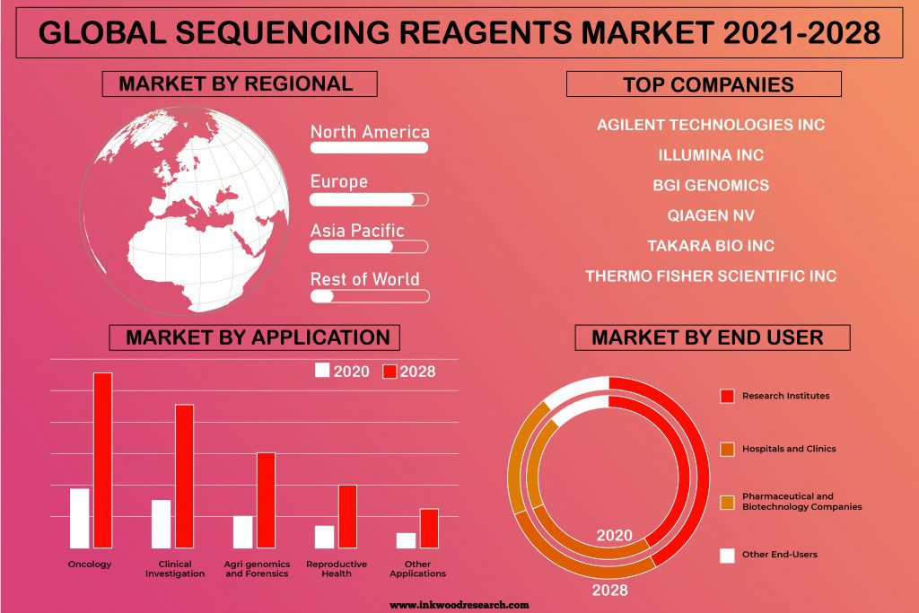sequencing-reagents-market
