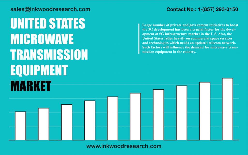 united-states-microwave-transmission-equipment-market