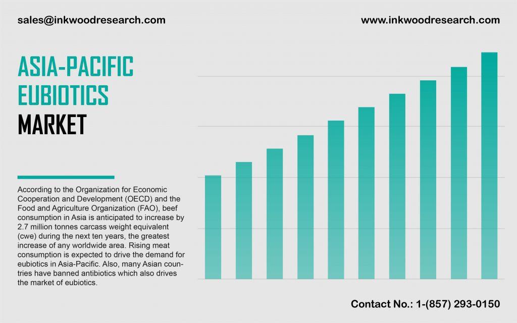asia-pacific-eubiotics-market
