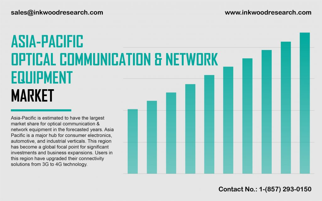 asia-pacific-optical-communication-and-network-equipment-market