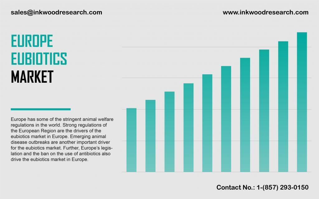 europe-eubiotics-market
