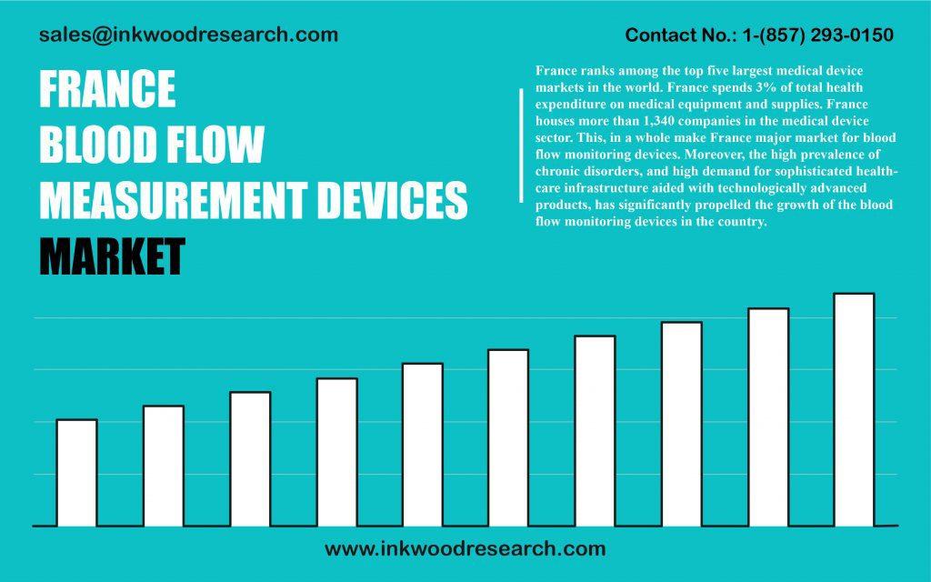 france-blood-flow-measurement-devices-market
