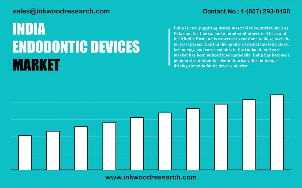 india-endodontic-devices-market