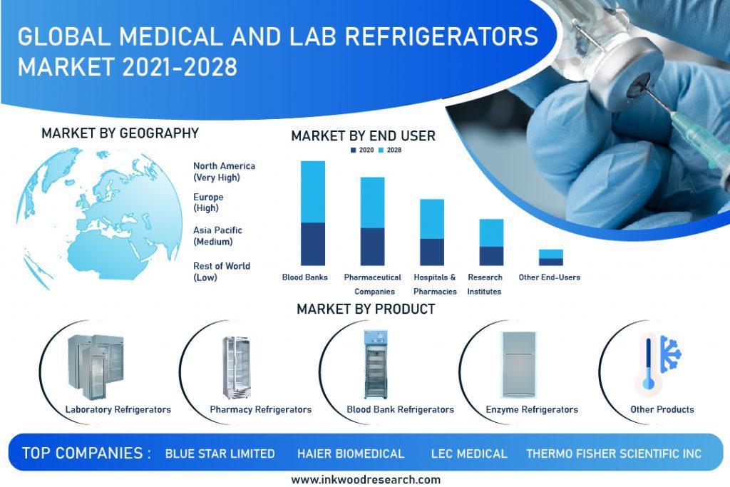 medical-and-lab-refrigerators-market