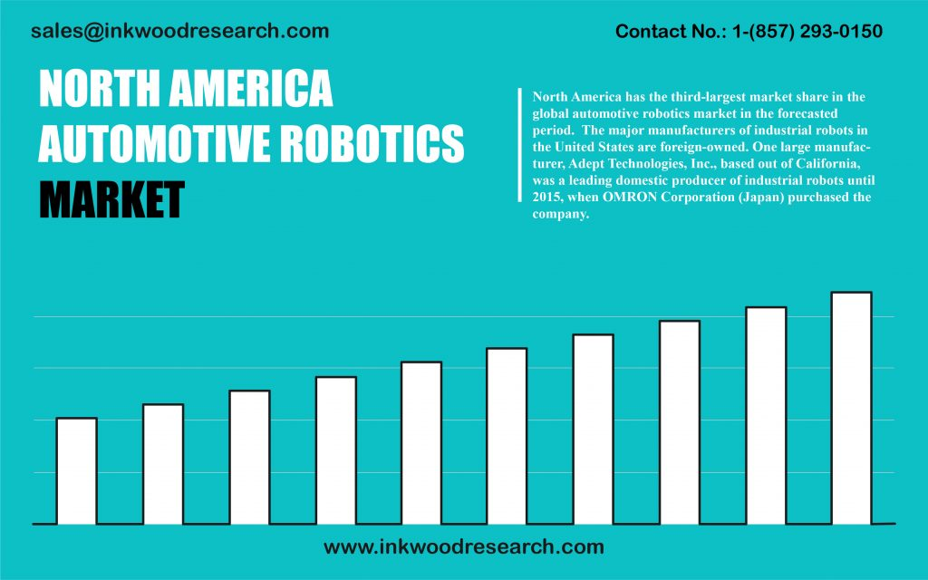 north-america-automotive-robotics-market