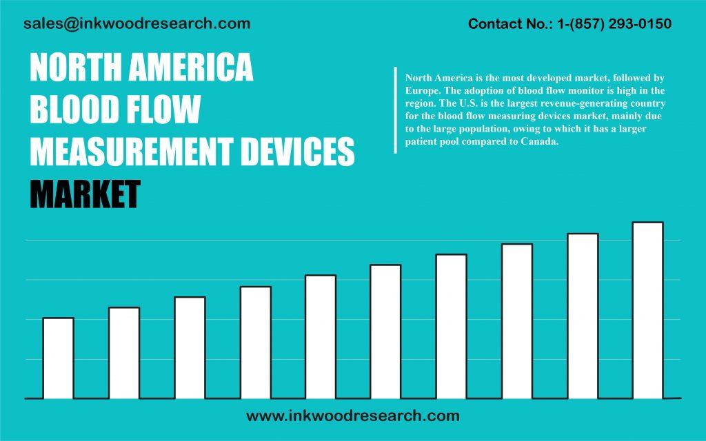 asia-pacific-blood-flow-measurement-devices-market