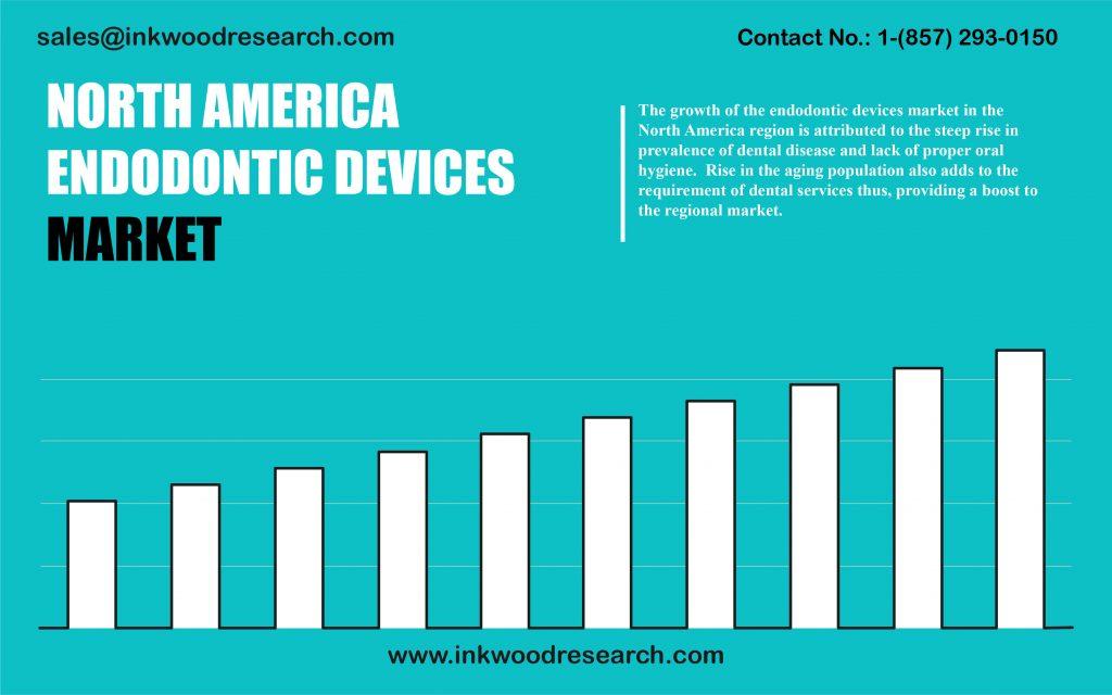 north-america-endodontic-devices-market
