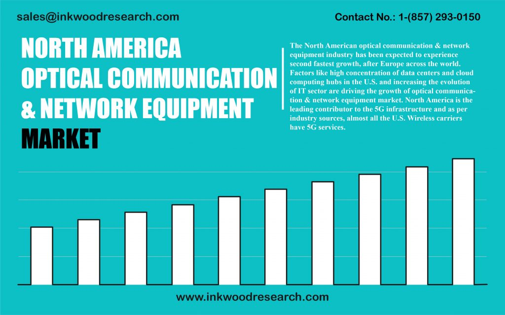 north-america-optical-communication-and-network-equipment-market