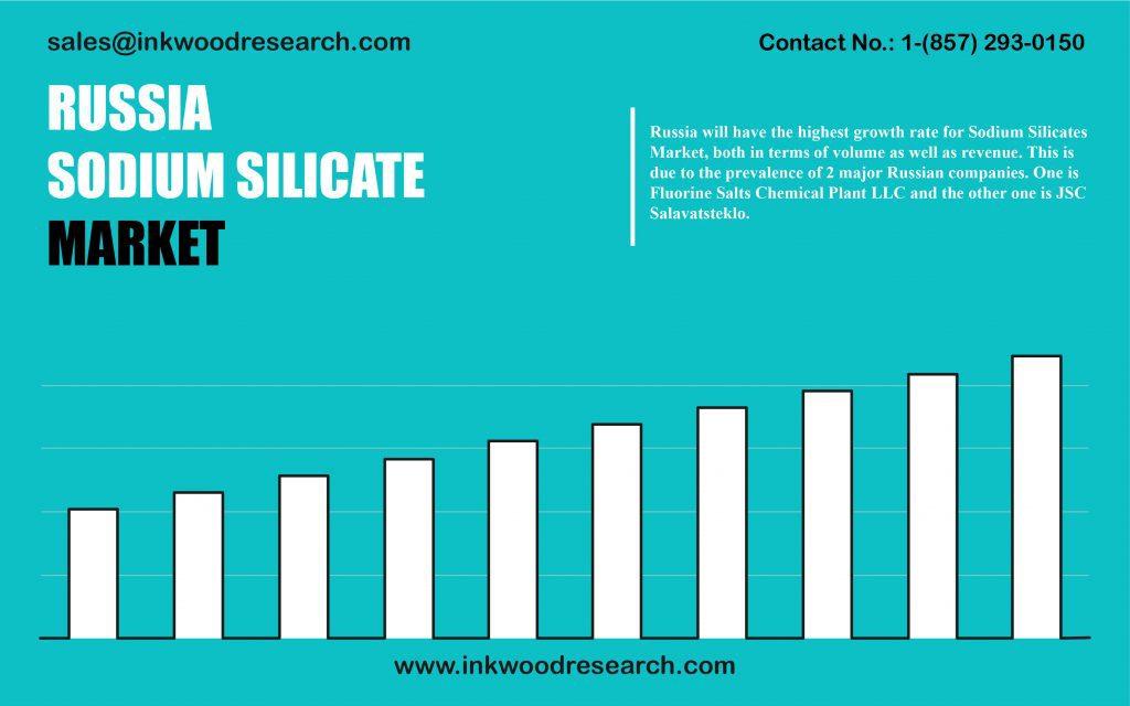 russia-sodium-silicate-market