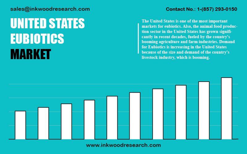 united-states-eubiotics-market
