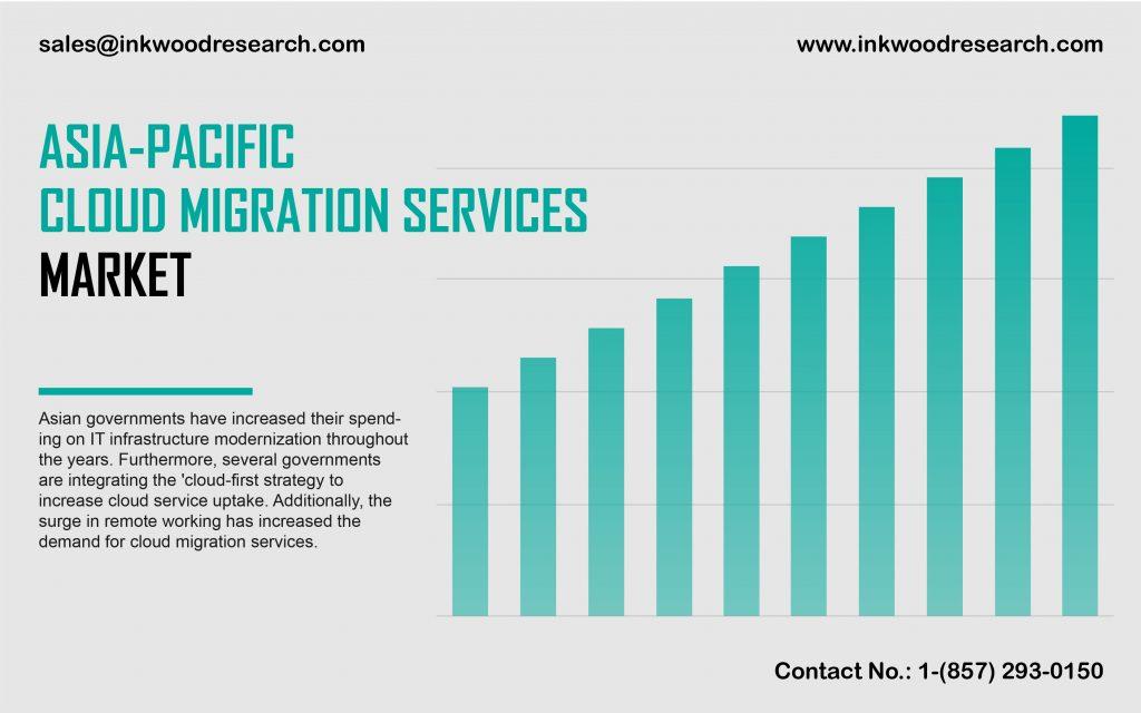 asia-pacific-cloud-migration-services-market