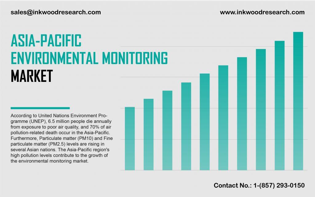 asia-pacific-environmental-monitoring-market