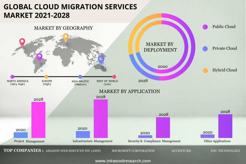 cloud-migration-services-market