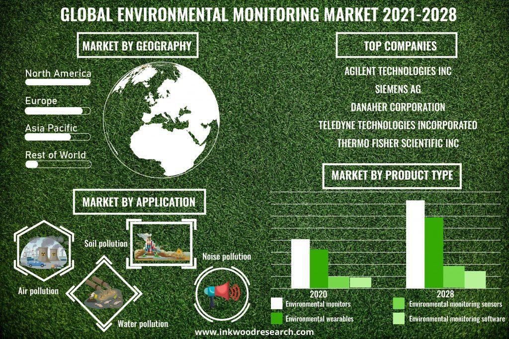 environmental-monitoring-market