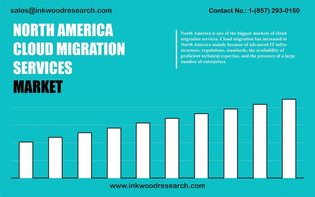 north-america-cloud-migration-services-market