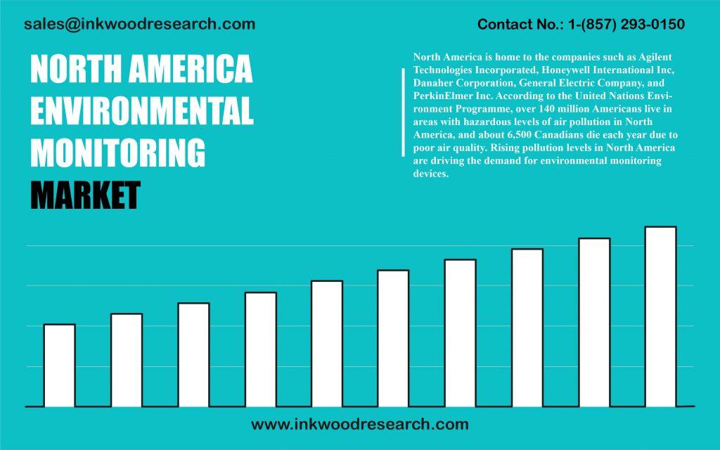 north-america-environmental-monitoring-market